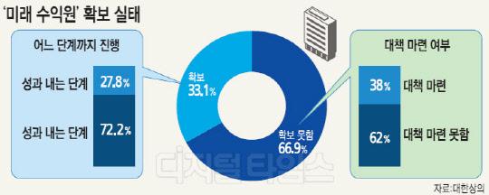 """위기의 기업들… 66% """"미래먹거리 못찾았다"""""""